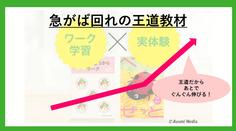 Z会幼児教材