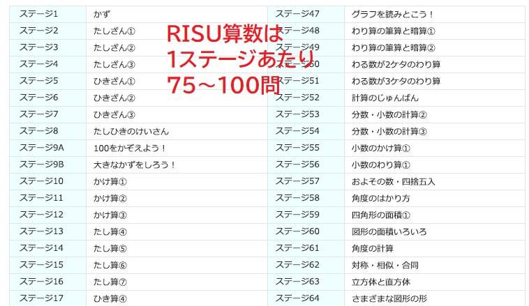 RISU算数のステージ