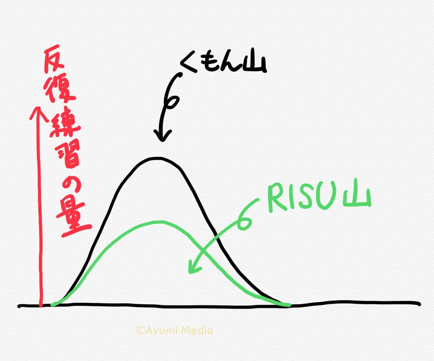 公文とRISU算数の違いのイメージ